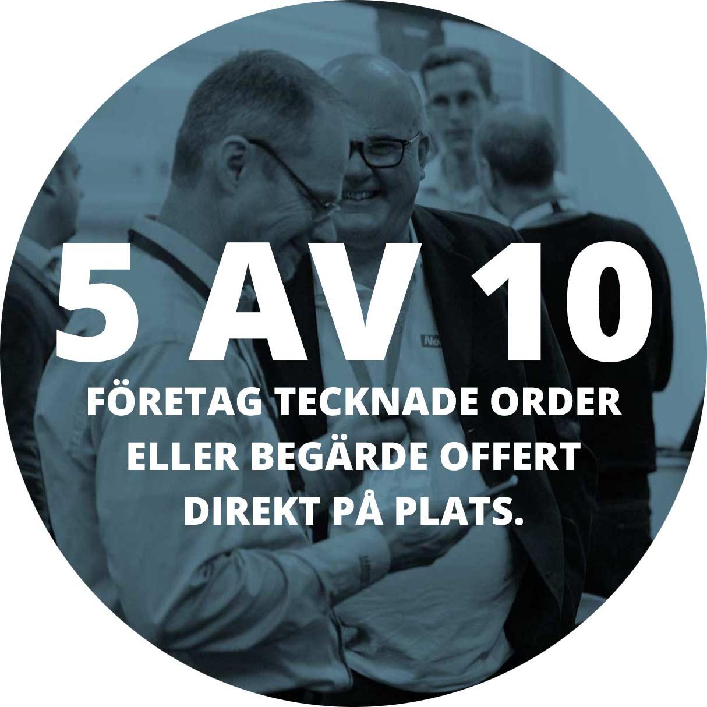 5 av 10 företag tecknade order eller begärde offert direkt på plats.